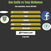 Dan Smith vs Tony McNamee h2h player stats