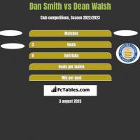 Dan Smith vs Dean Walsh h2h player stats