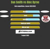 Dan Smith vs Alec Byrne h2h player stats