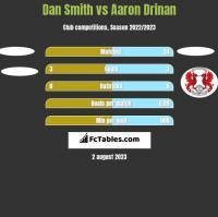 Dan Smith vs Aaron Drinan h2h player stats