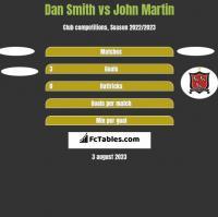 Dan Smith vs John Martin h2h player stats