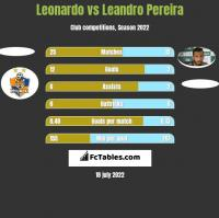 Leonardo vs Leandro Pereira h2h player stats