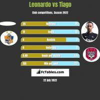 Leonardo vs Tiago h2h player stats