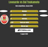 Leonardo vs Dai Tsukamoto h2h player stats