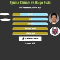 Ryuma Kikuchi vs Daigo Nishi h2h player stats