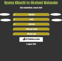 Ryuma Kikuchi vs Hirofumi Watanabe h2h player stats