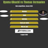 Ryuma Kikuchi vs Thomas Vermaelen h2h player stats
