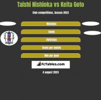 Taishi Nishioka vs Keita Goto h2h player stats