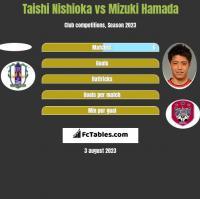 Taishi Nishioka vs Mizuki Hamada h2h player stats