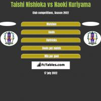 Taishi Nishioka vs Naoki Kuriyama h2h player stats