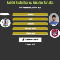 Taishi Nishioka vs Yusuke Tanaka h2h player stats