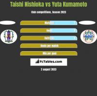 Taishi Nishioka vs Yuta Kumamoto h2h player stats