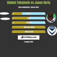 Shuhei Tokumoto vs Jason Geria h2h player stats