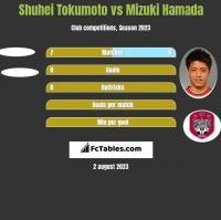 Shuhei Tokumoto vs Mizuki Hamada h2h player stats