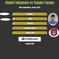 Shuhei Tokumoto vs Yusuke Tanaka h2h player stats