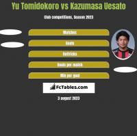 Yu Tomidokoro vs Kazumasa Uesato h2h player stats