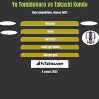 Yu Tomidokoro vs Takashi Kondo h2h player stats