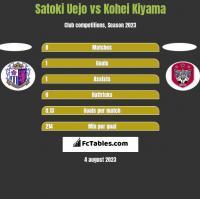 Satoki Uejo vs Kohei Kiyama h2h player stats