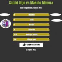 Satoki Uejo vs Makoto Mimura h2h player stats