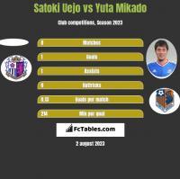 Satoki Uejo vs Yuta Mikado h2h player stats