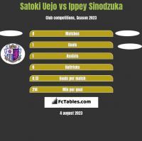 Satoki Uejo vs Ippey Sinodzuka h2h player stats