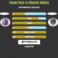 Satoki Uejo vs Masato Kojima h2h player stats