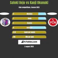 Satoki Uejo vs Kanji Okunuki h2h player stats