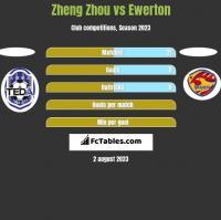 Zheng Zhou vs Ewerton h2h player stats