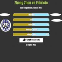 Zheng Zhou vs Fabricio h2h player stats