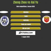 Zheng Zhou vs Hai Yu h2h player stats