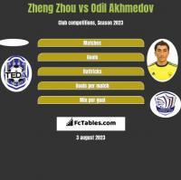Zheng Zhou vs Odil Akhmedov h2h player stats