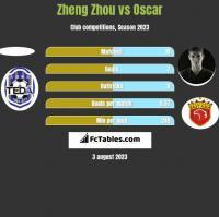Zheng Zhou vs Oscar h2h player stats