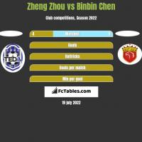 Zheng Zhou vs Binbin Chen h2h player stats