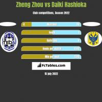 Zheng Zhou vs Daiki Hashioka h2h player stats