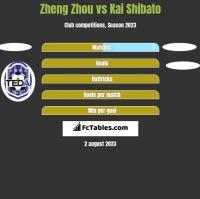 Zheng Zhou vs Kai Shibato h2h player stats