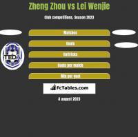 Zheng Zhou vs Lei Wenjie h2h player stats