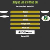 Xinyao Jia vs Chao Gu h2h player stats