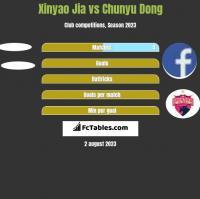 Xinyao Jia vs Chunyu Dong h2h player stats