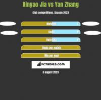 Xinyao Jia vs Yan Zhang h2h player stats