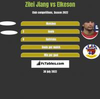Zilei Jiang vs Elkeson h2h player stats