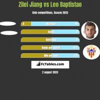 Zilei Jiang vs Leo Baptistao h2h player stats