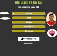 Zilei Jiang vs Lin Gao h2h player stats