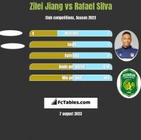 Zilei Jiang vs Rafael Silva h2h player stats