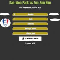 Dae-Won Park vs Eun-Sun Kim h2h player stats