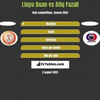 Liuyu Duan vs Afiq Fazail h2h player stats