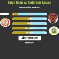 Liuyu Duan vs Anderson Talisca h2h player stats