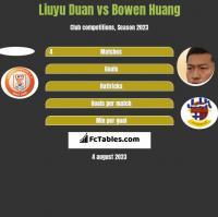 Liuyu Duan vs Bowen Huang h2h player stats