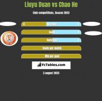 Liuyu Duan vs Chao He h2h player stats