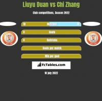 Liuyu Duan vs Chi Zhang h2h player stats