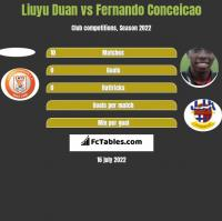 Liuyu Duan vs Fernando Conceicao h2h player stats